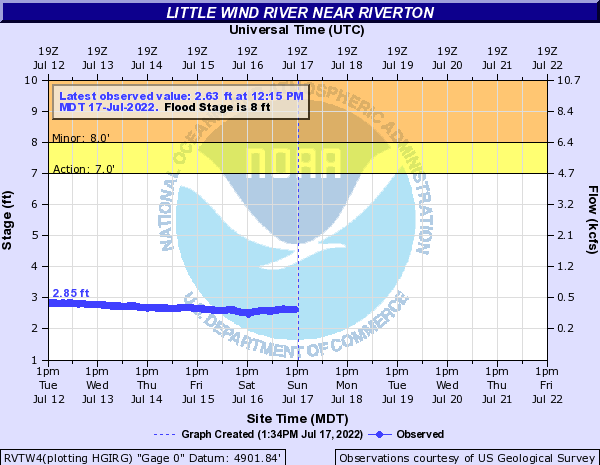 Little Wind River near Riverton