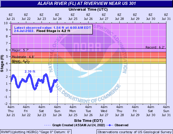 Alafia River (FL) at Riverview