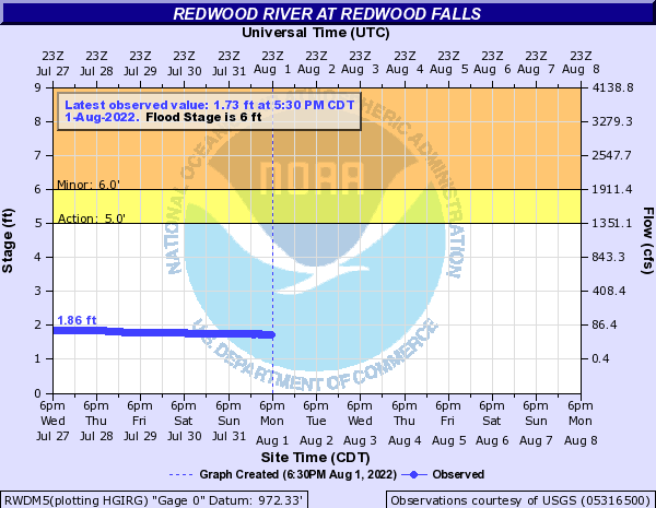 Redwood River at Redwood Falls