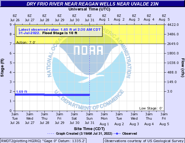 Dry Frio River near Reagan Wells near Uvalde 23N