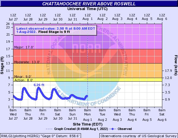 Chattahoochee River near Roswell