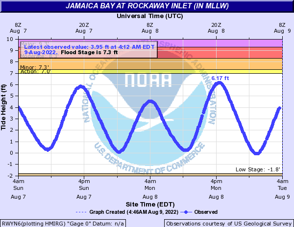 Atlantic Coast at Rockaway Inlet