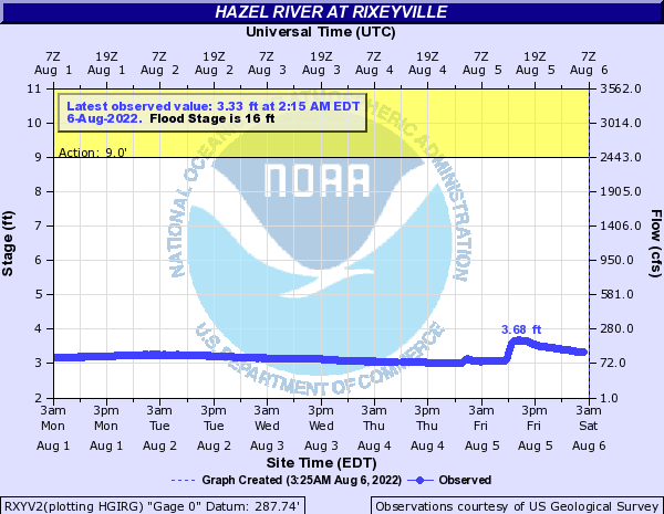 Hazel River at Rixeyville