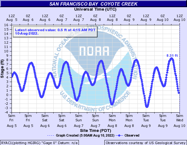 San Francisco Bay  Coyote Creek tide gage