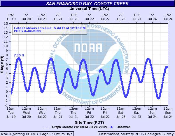 San Francisco Bay other Cayote Creek tide gage