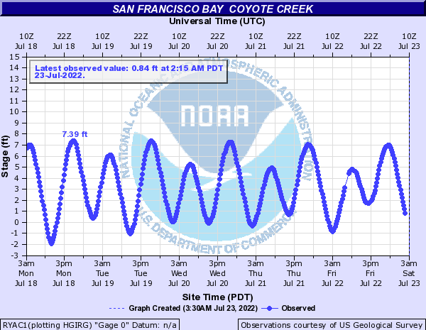 San Francisco Bay other Coyote Creek tide gage