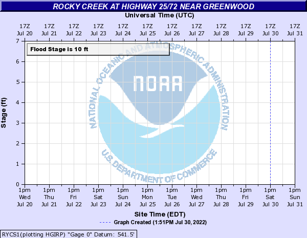 Rocky Creek at highway 25/72 near Greenwood