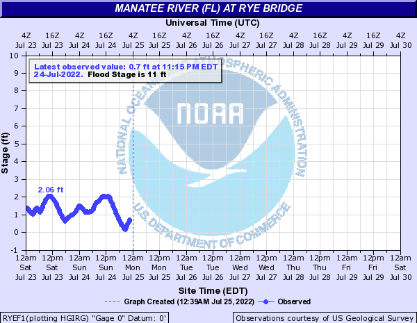 Manatee River (FL) at Rye Bridge