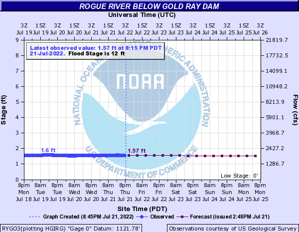 Rogue River Flows at Gold Ray