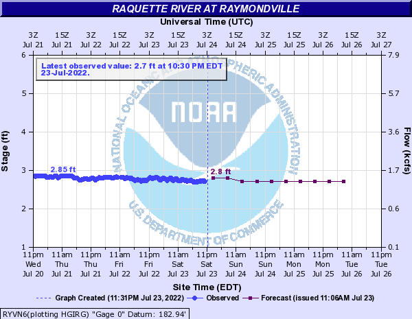 Raquette River at Raymondville