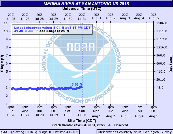 Medina River at San Antonio US 281S