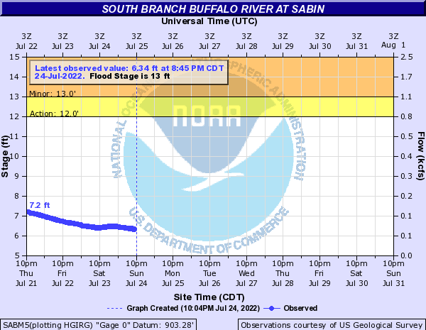 South Buffalo River at Sabin