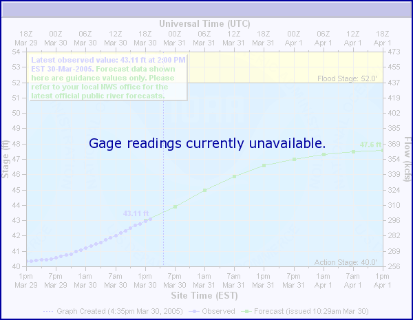 River level in Sabin