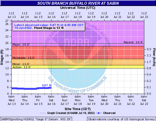 South Branch Buffalo River at Sabin