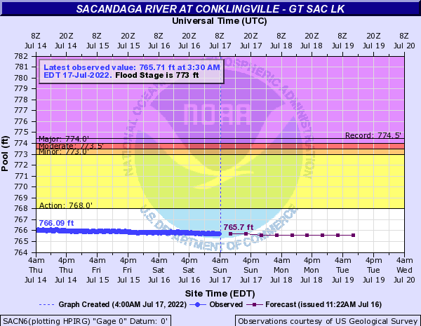 Sacandaga River at Conklingville - Gt Sac Lk