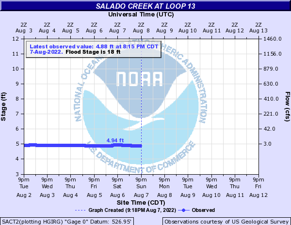 Salado Creek at Loop 13