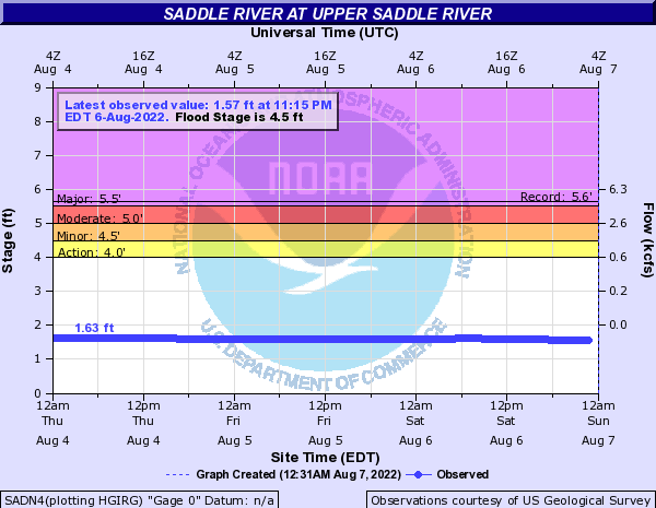 Saddle River at Upper Saddle River