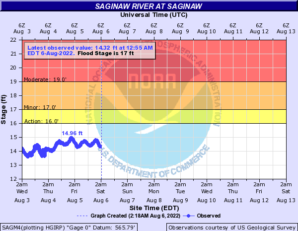 National Weather Service Advanced Hydrologic Prediction Servicerhwaterweathergov : Saginaw River Flow Chart