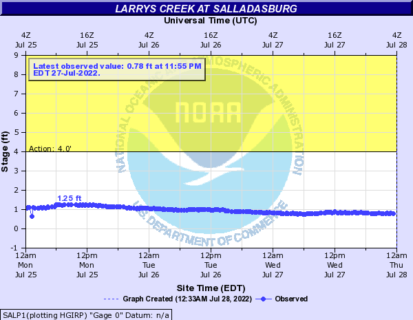 Larrys Creek at Salladasburg