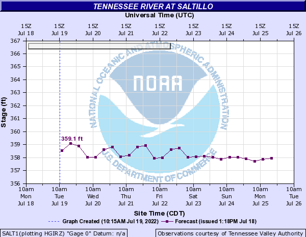 K3JAE's Weather Station - AHPS - Tennessee River