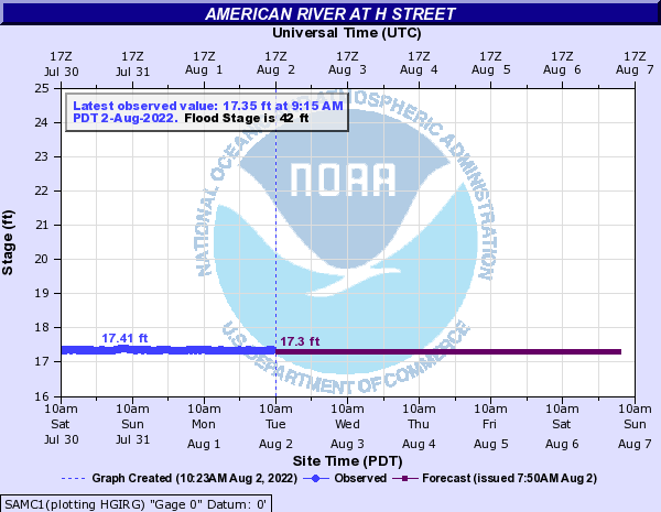 American River at H Street
