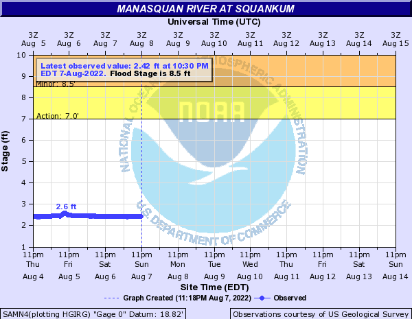 Manasquan River at Squankum