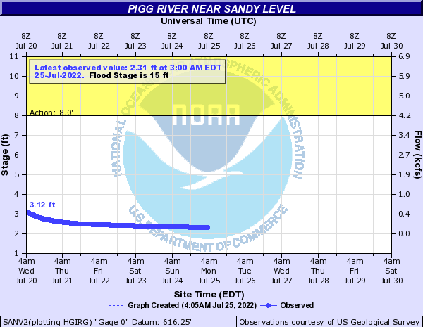 Pigg River near Sandy Level