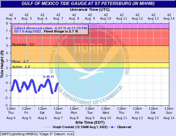 Gulf of Mexico Tide Gauge at ST PETERSBURG (in MHHW)