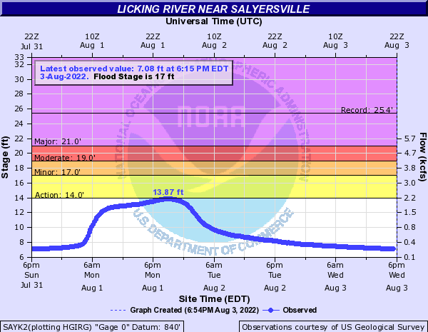 Licking River near Salyersville