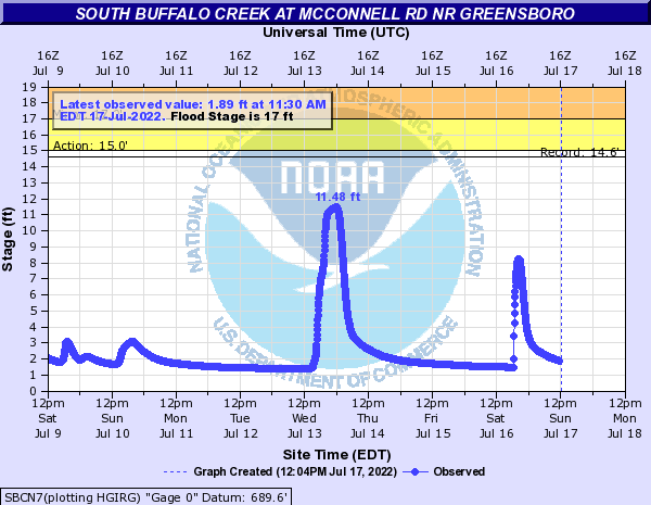 South Buffalo Creek at McConnell Rd Nr Greensboro