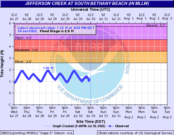 Jefferson Creek at South Bethany Beach (IN MLLW)