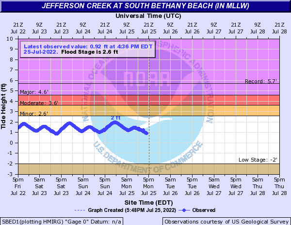 Jefferson Creek at South Bethany Beach