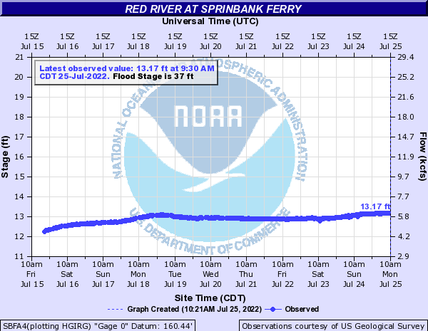 Red River at Sprinbank Ferry