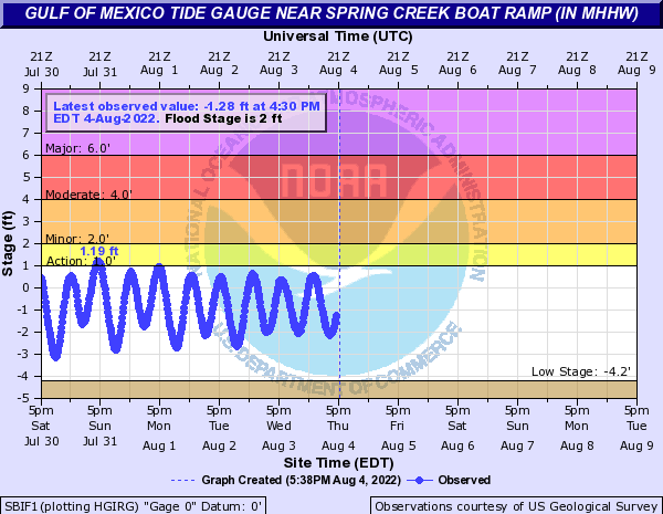 Gulf of Mexico Tide Gauge near Spring Creek Boat Ramp (In MHHW)
