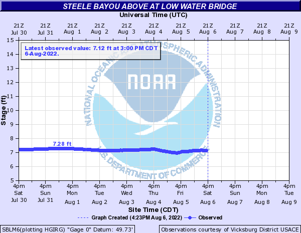 Steele Bayou above at Low Water Bridge