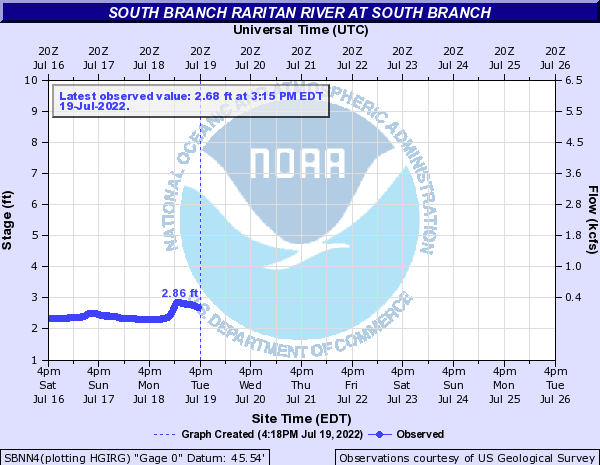 South Branch Raritan River at South Branch
