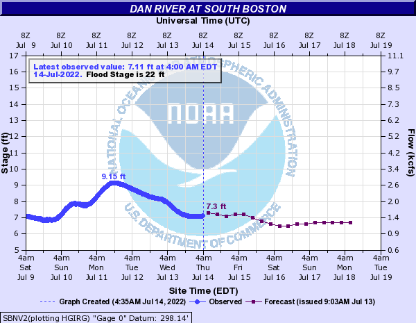 Dan River at South Boston