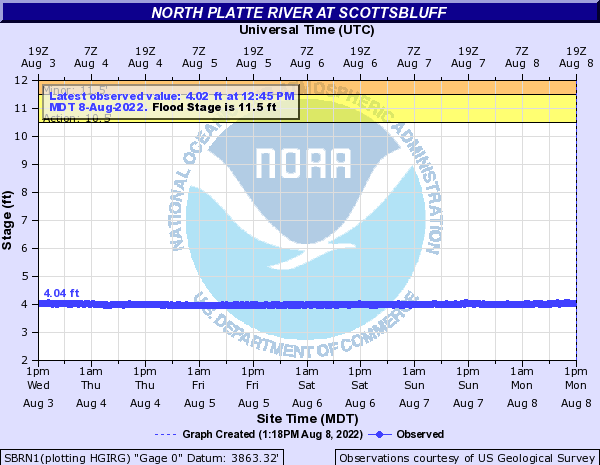 North Platte River at Scottsbluff