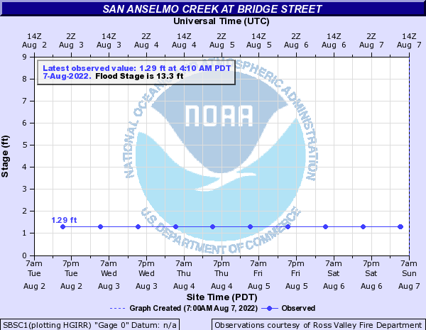 San Anselmo Creek at Bridge Street