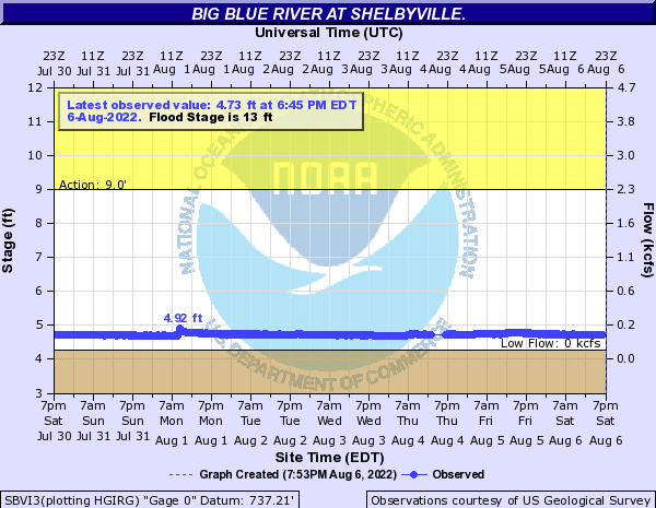 Big Blue River (IN) at Shelbyville