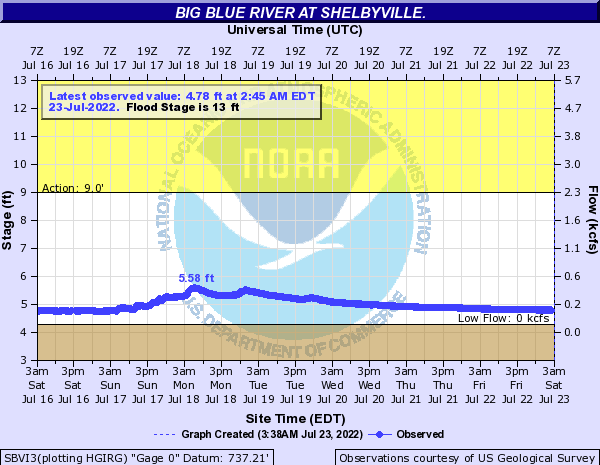 Big Blue River at Shelbyville