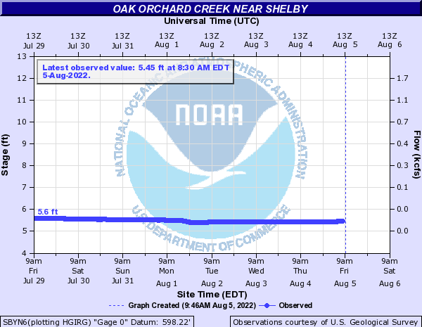 Oak Orchard Creek near Shelby