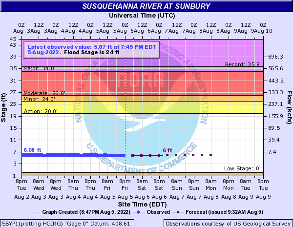 Susquehanna River at Sunbury