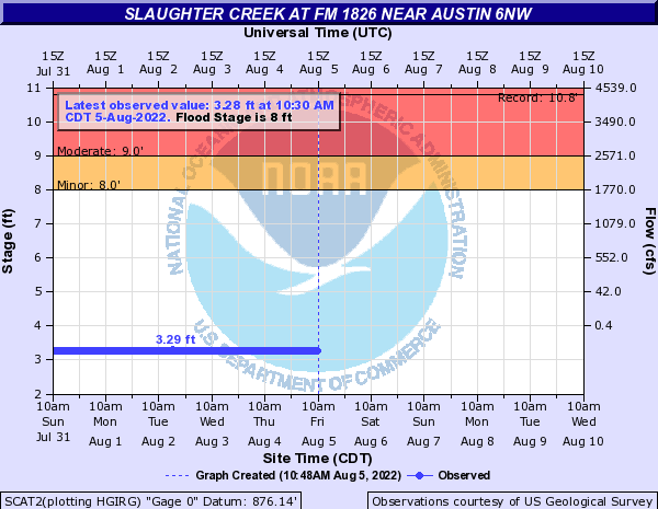 Slaughter Creek at FM 1826 near Austin 6NW