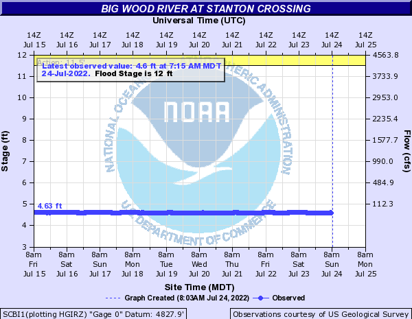 Big Wood River at Stanton Crossing