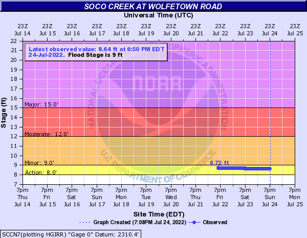 Soco Creek at Wolfetown Road