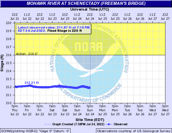 Mohawk River at Schenectady (Freeman's Bridge) Hydrograph