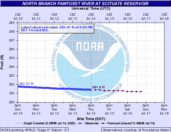 Forecast Hydrograph for SCIR1