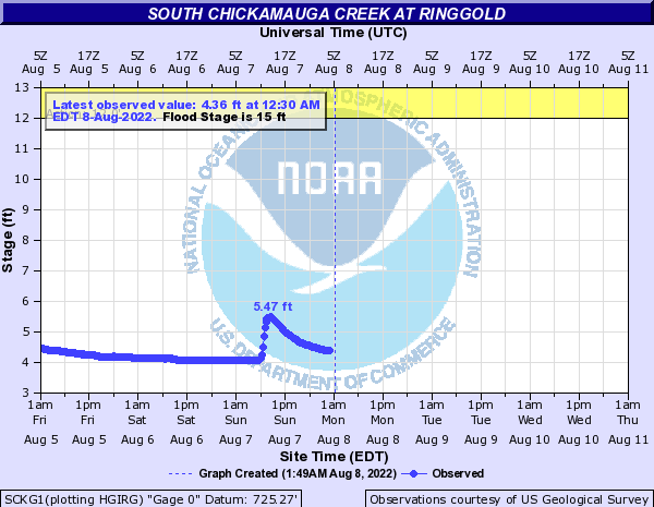 South Chickamauga Creek at Ringgold