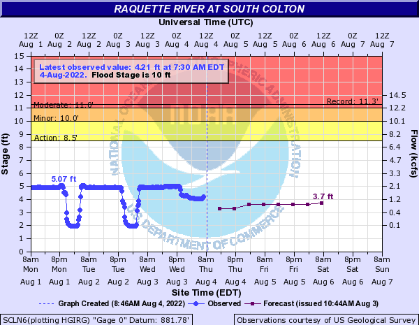 Raquette River at South Colton